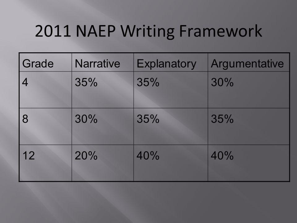 2011 NAEP Writing Framework GradeNarrativeExplanatoryArgumentative 435% 30% 8 35% 1220%40%