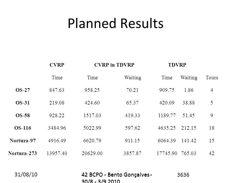 31/08/1042 BCPO - Bento Gonçalves - 30/8 - 3/9 2010 Planned Results 3636 CVRPCVRP in TDVRP TDVRP Time WaitingTimeWaitingTours OS-27847.63958.2570.21909.751.864 OS-31219.08424.6065.37420.0938.885 OS-58928.221517.03419.331189.7751.459 OS-1163484.965022.99597.624635.25212.1518 Nortura-974916.496620.79911.156064.39141.4215 Nortura-27313957.4020629.003857.8717745.90765.0342 42 BCPO - Bento Gonçalves - 30/8 - 3/9 2010