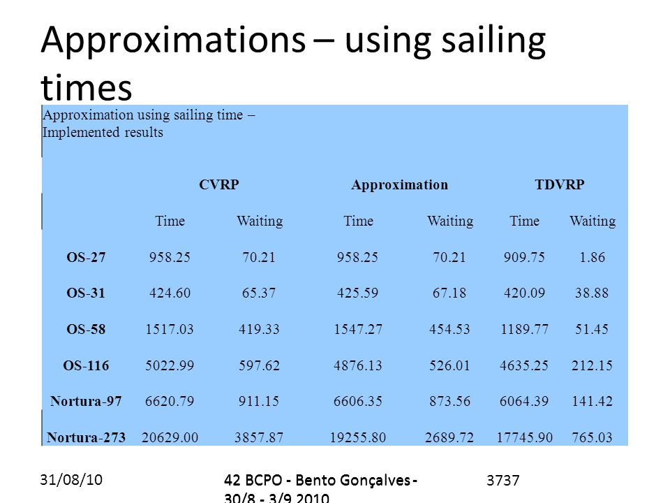 31/08/1042 BCPO - Bento Gonçalves - 30/8 - 3/9 2010 Approximations – using sailing times 3737 Approximation using sailing time – Implemented results CVRPApproximationTDVRP TimeWaitingTimeWaitingTimeWaiting OS-27958.2570.21958.2570.21909.751.86 OS-31424.6065.37425.5967.18420.0938.88 OS-581517.03419.331547.27454.531189.7751.45 OS-1165022.99597.624876.13526.014635.25212.15 Nortura-976620.79911.156606.35873.566064.39141.42 Nortura-27320629.003857.8719255.802689.7217745.90765.03 42 BCPO - Bento Gonçalves - 30/8 - 3/9 2010