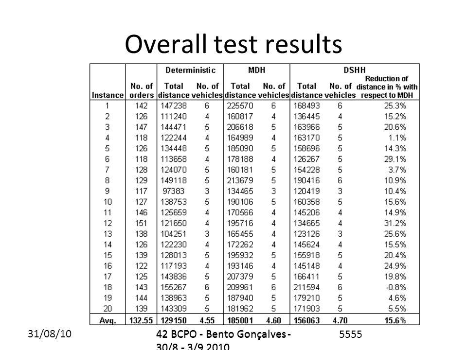 31/08/1042 BCPO - Bento Gonçalves - 30/8 - 3/9 2010 5555 Overall test results 42 BCPO - Bento Gonçalves - 30/8 - 3/9 2010