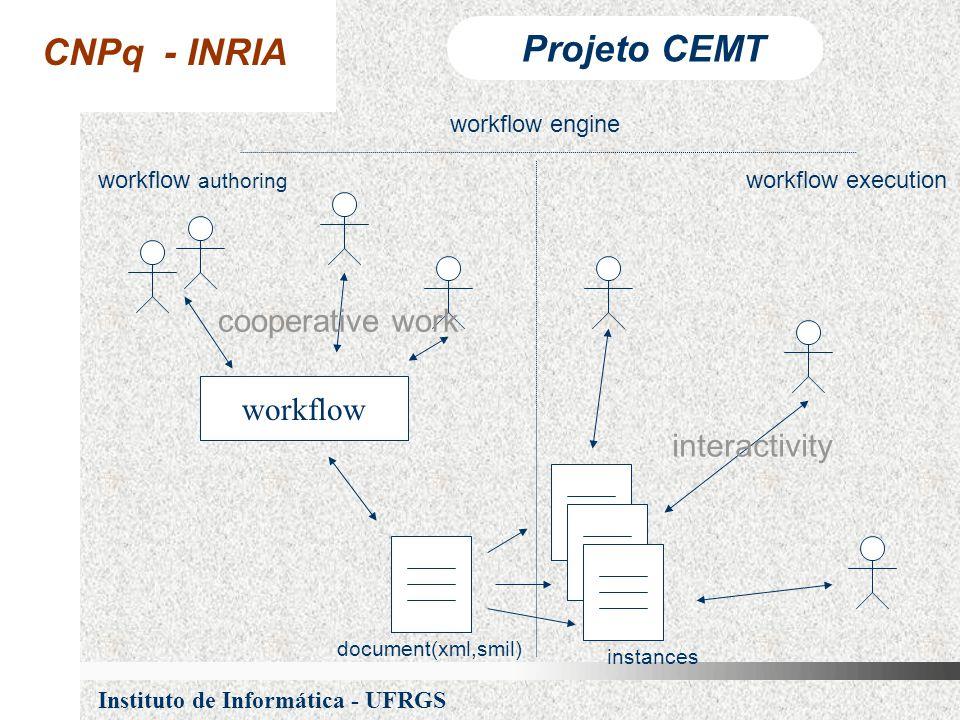CNPq - INRIA Projeto CEMT Instituto de Informática - UFRGS document(xml,smil) instances workflow executionworkflow authoring workflow engine workflow cooperative work interactivity