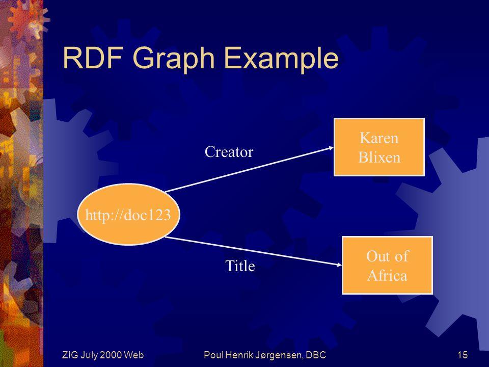 ZIG July 2000 WebPoul Henrik Jørgensen, DBC15 RDF Graph Example http://doc123 Karen Blixen Title Out of Africa Creator
