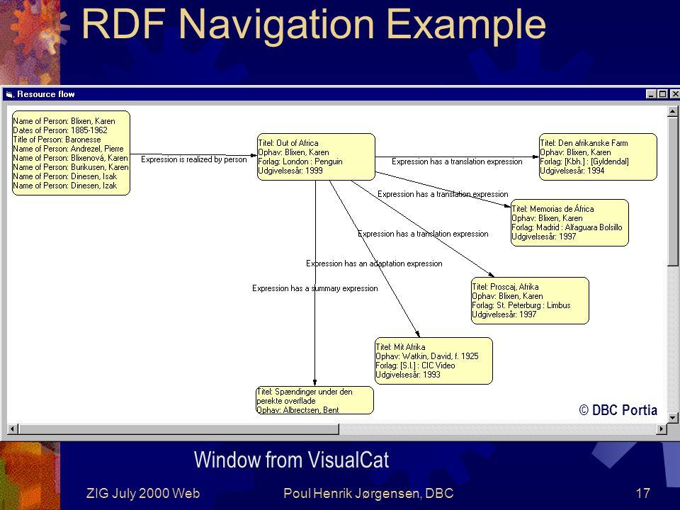 ZIG July 2000 WebPoul Henrik Jørgensen, DBC17 RDF Navigation Example © DBC Portia Window from VisualCat