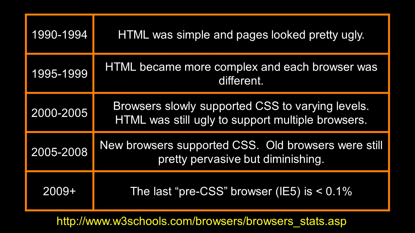1990-1994HTML was simple and pages looked pretty ugly.