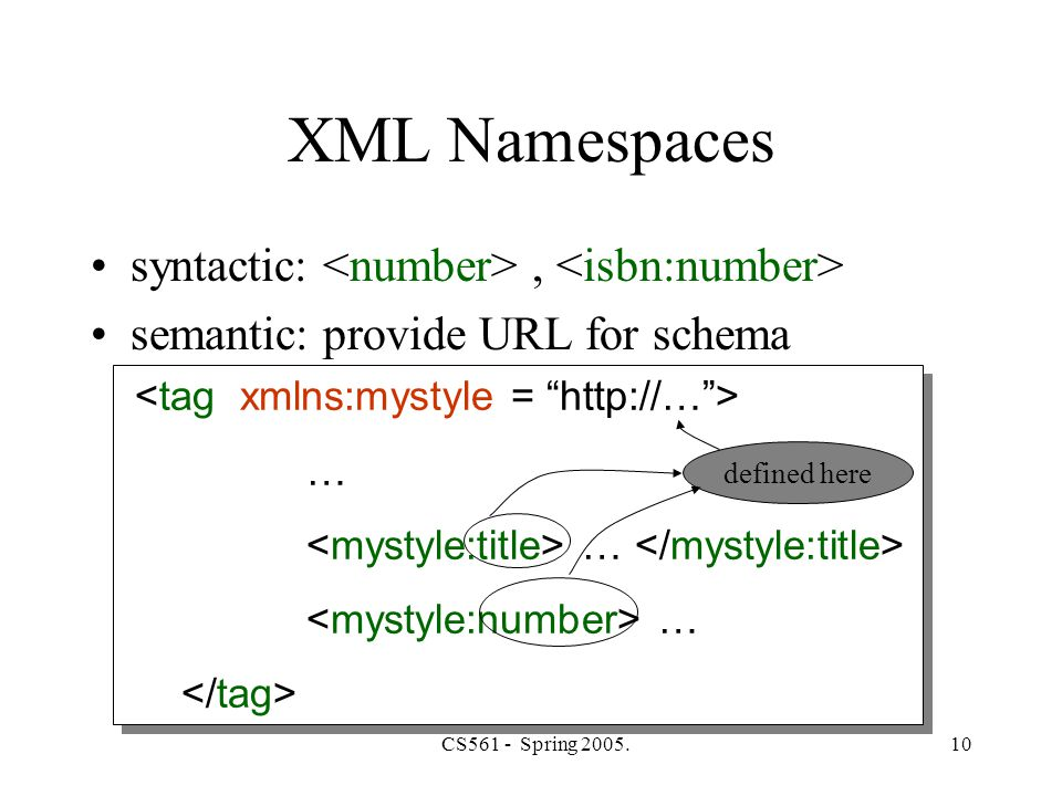 CS561 - Spring 2005.10 … … XML Namespaces syntactic:, semantic: provide URL for schema defined here