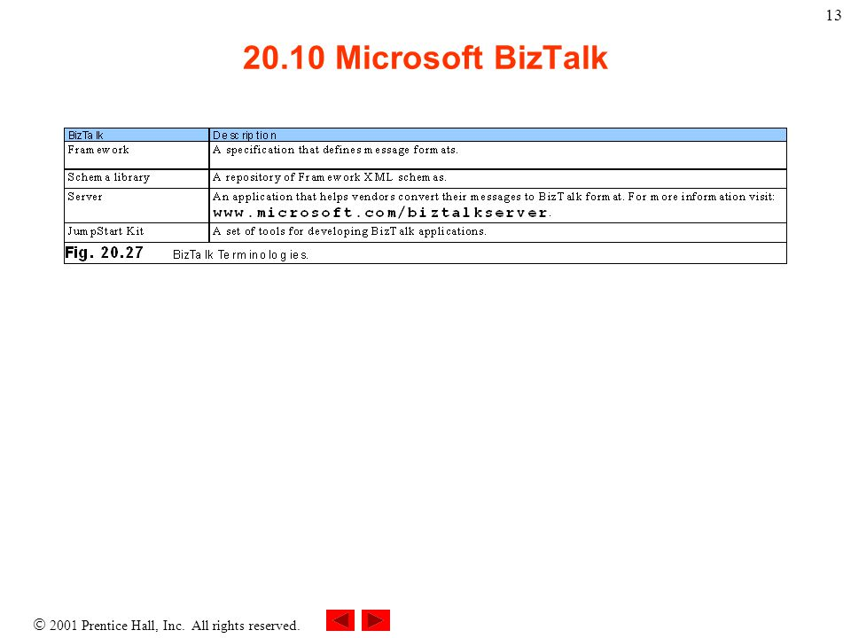  2001 Prentice Hall, Inc. All rights reserved. 13 20.10 Microsoft BizTalk