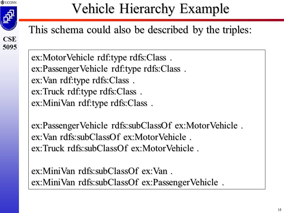 16 CSE 5095 Vehicle Hierarchy Example This schema could also be described by the triples: ex:MotorVehicle rdf:type rdfs:Class.