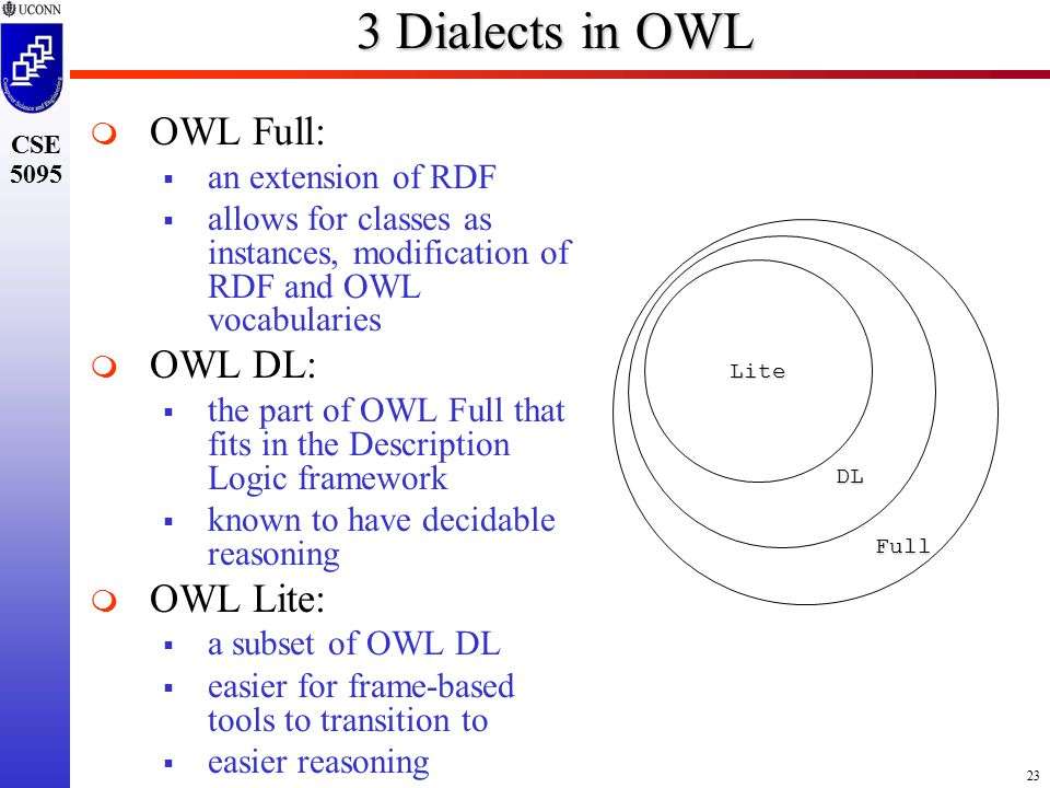 23 CSE 5095 3 Dialects in OWL   OWL Full:  an extension of RDF  allows for classes as instances, modification of RDF and OWL vocabularies   OWL DL:  the part of OWL Full that fits in the Description Logic framework  known to have decidable reasoning   OWL Lite:  a subset of OWL DL  easier for frame-based tools to transition to  easier reasoning Lite DL Full