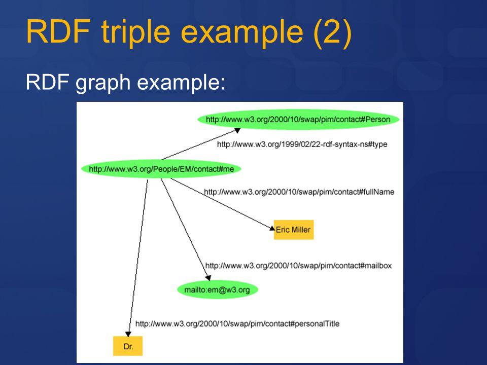 RDF triple example (2) RDF graph example: