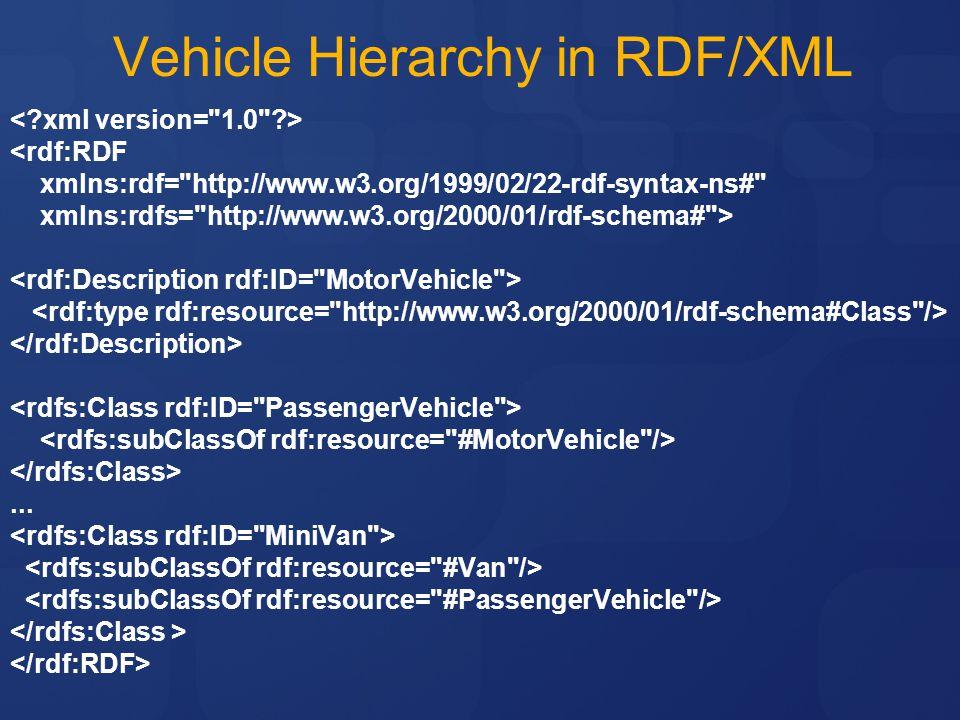 Vehicle Hierarchy in RDF/XML <rdf:RDF xmlns:rdf= http://www.w3.org/1999/02/22-rdf-syntax-ns# xmlns:rdfs= http://www.w3.org/2000/01/rdf-schema# >...