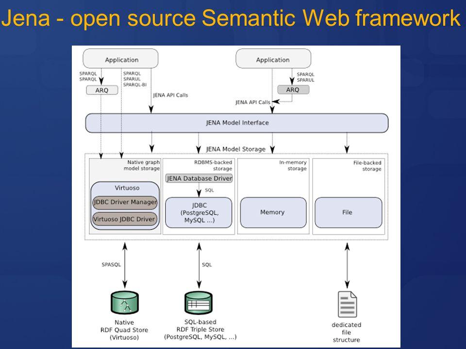 Jena - open source Semantic Web framework