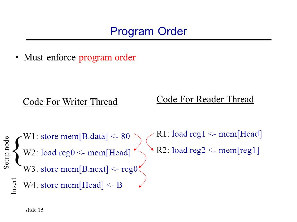 slide 15 Program Order Code For Writer Thread W1: store mem[B.data] <- 80 W2: load reg0 <- mem[Head] W3: store mem[B.next] <- reg0 W4: store mem[Head] <- B Code For Reader Thread R1: load reg1 <- mem[Head] R2: load reg2 <- mem[reg1] Setup node Insert { Must enforce program order