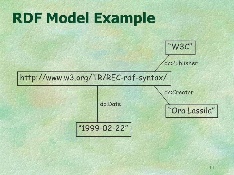 14 RDF Model Example http://www.w3.org/TR/REC-rdf-syntax/ Ora Lassila dc:Creator 1999-02-22 dc:Date W3C dc:Publisher