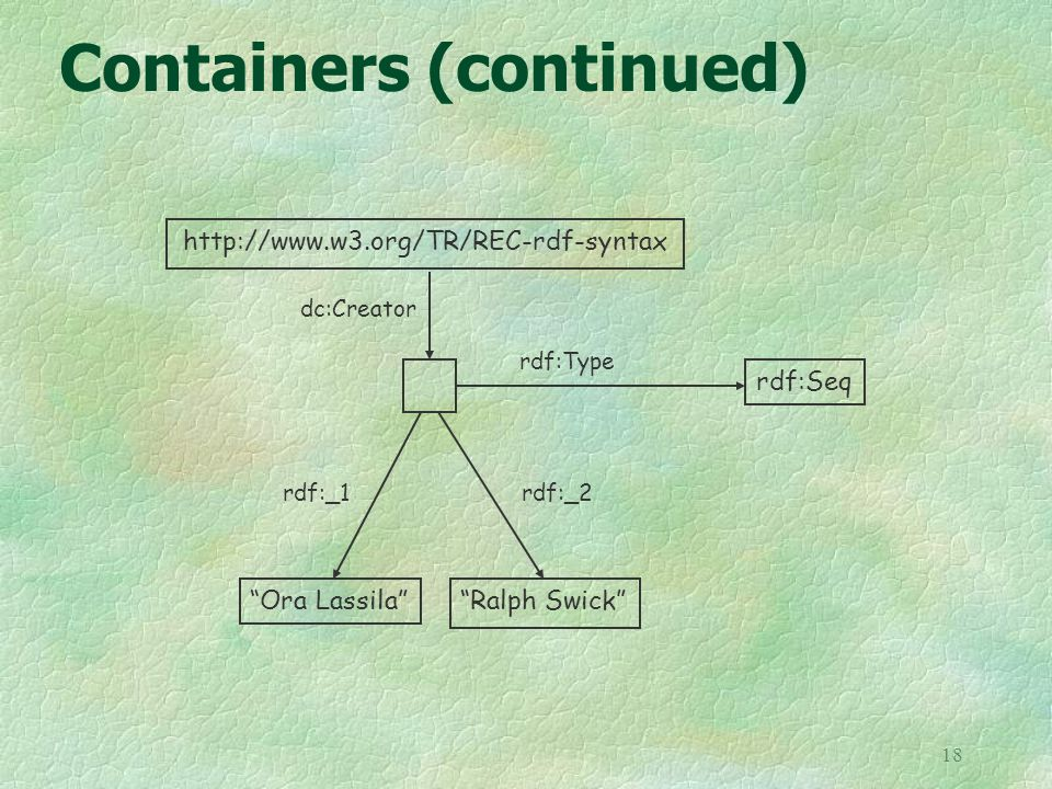 18 Containers (continued) http://www.w3.org/TR/REC-rdf-syntax Ora Lassila rdf:_1 rdf:Seq dc:Creator rdf:Type Ralph Swick rdf:_2