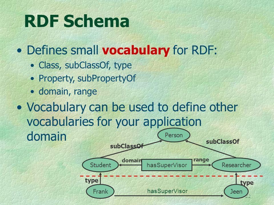 22 RDF Schema Defines small vocabulary for RDF: Class, subClassOf, type Property, subPropertyOf domain, range Vocabulary can be used to define other vocabularies for your application domain Person StudentResearcher subClassOf Jeen type hasSuperVisor domain range Frank type hasSuperVisor