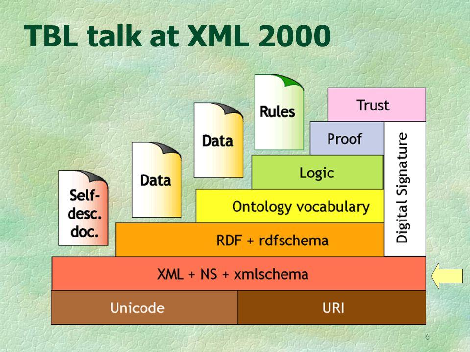 6 TBL talk at XML 2000