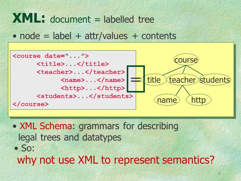 8 XML: document = labelled tree course teachertitlestudents namehttp...............