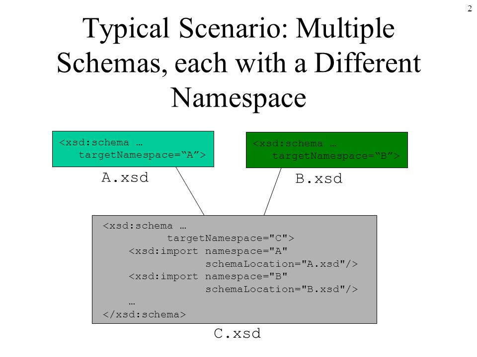 2 <xsd:schema … targetNamespace= A > A.xsd <xsd:schema … targetNamespace= B > B.xsd <xsd:schema … targetNamespace= C > <xsd:import namespace= A schemaLocation= A.xsd /> <xsd:import namespace= B schemaLocation= B.xsd /> … C.xsd Typical Scenario: Multiple Schemas, each with a Different Namespace