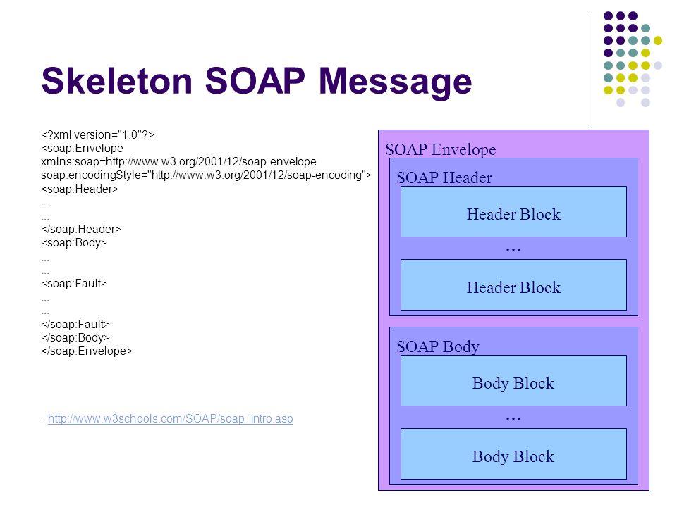 Skeleton SOAP Message <soap:Envelope xmlns:soap=http://www.w3.org/2001/12/soap-envelope soap:encodingStyle=