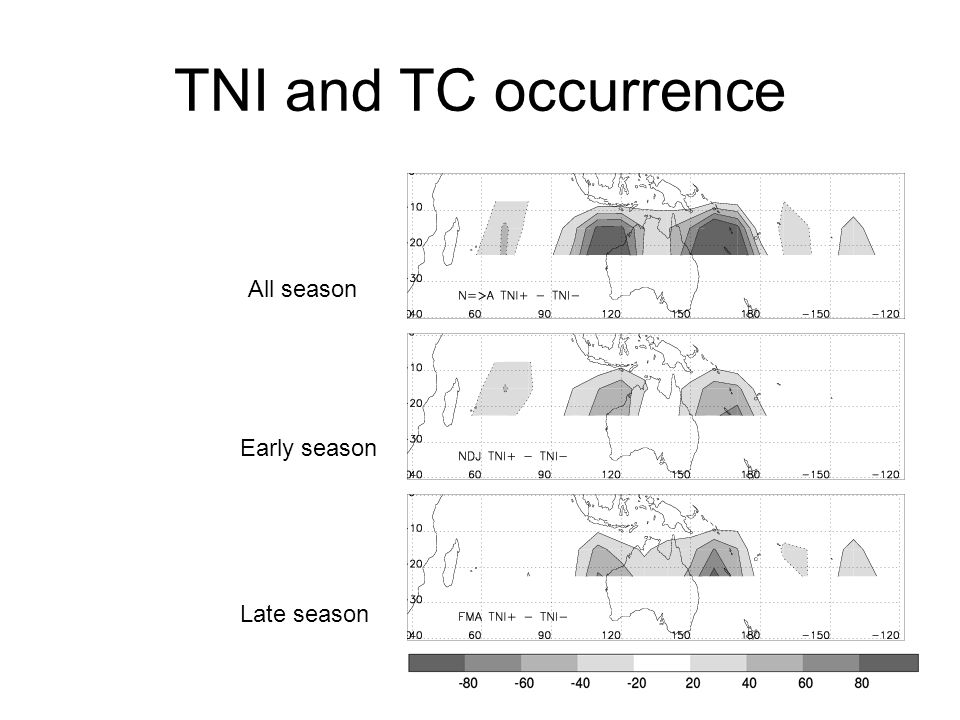 NINO3.4 and TC occurrence All season Early season Nb of TC day per 20 * 15 degree boxes Late season No evidence that the impact of NINO3.4 on TC depends on the time within the season El Nino – La Nina