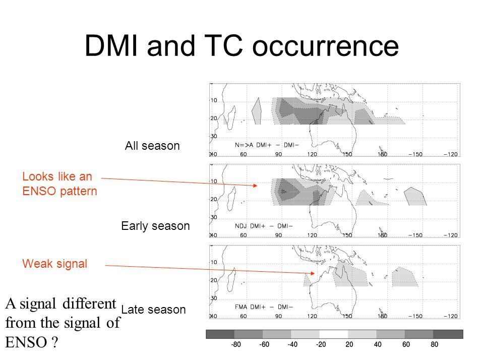 TNI and TC occurrence All season Early season Late season
