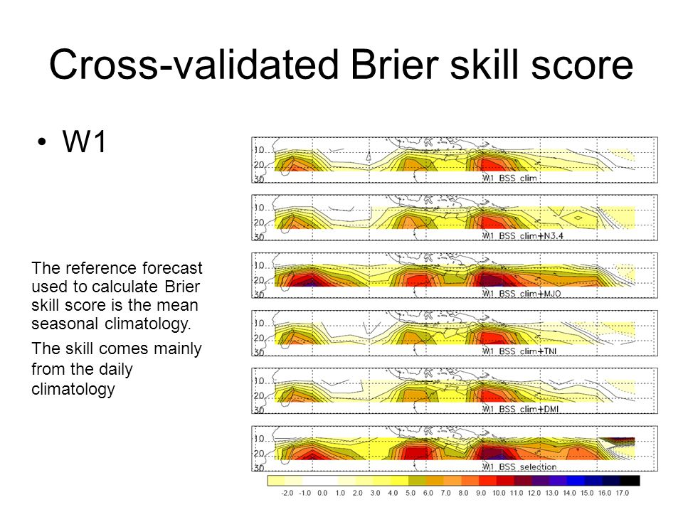 Score Brier Skill score Cross validation : the statistical model is validated over a period different from its learning period => no artificial skill Brier Score : Expressed as a percentage of improvement over a reference strategy Brier Skill score : Here, the reference strategy is the one that forecasts the seasonal mean climatology over each area.