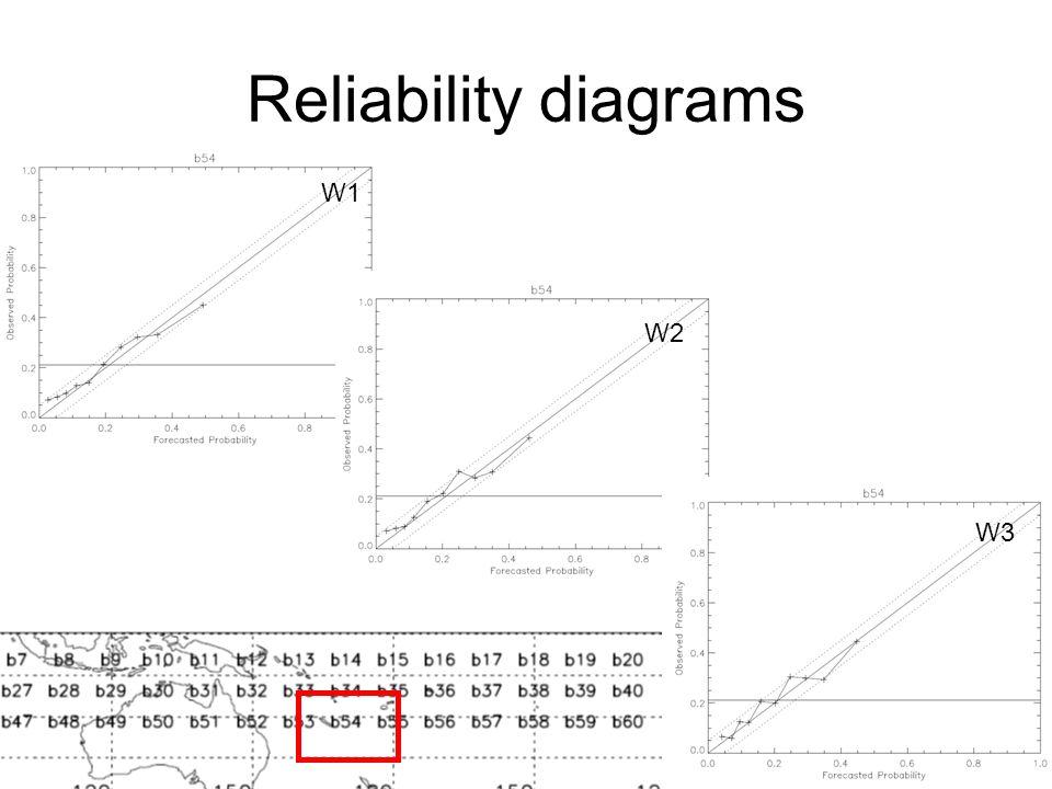 Reliability diagrams W1 W2 W3