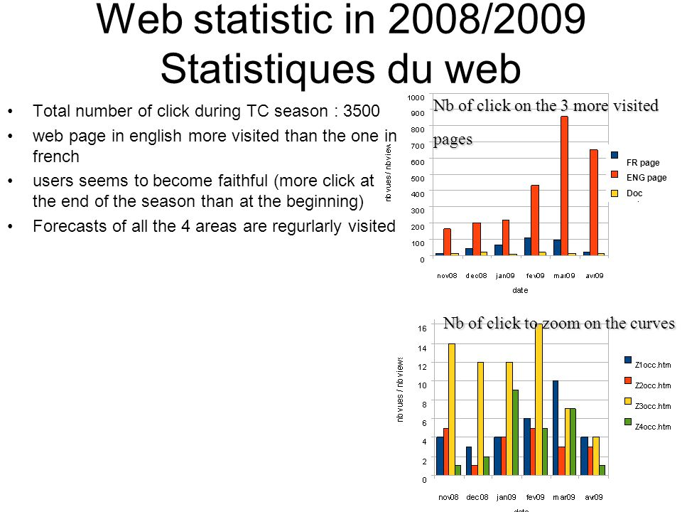 Total number of click during TC season : 3500 web page in english more visited than the one in french users seems to become faithful (more click at the end of the season than at the beginning) Forecasts of all the 4 areas are regurlarly visited Nb of click to zoom on the curves Nb of click on the 3 more visited pages Web statistic in 2008/2009 Statistiques du web FR page ENG page Doc