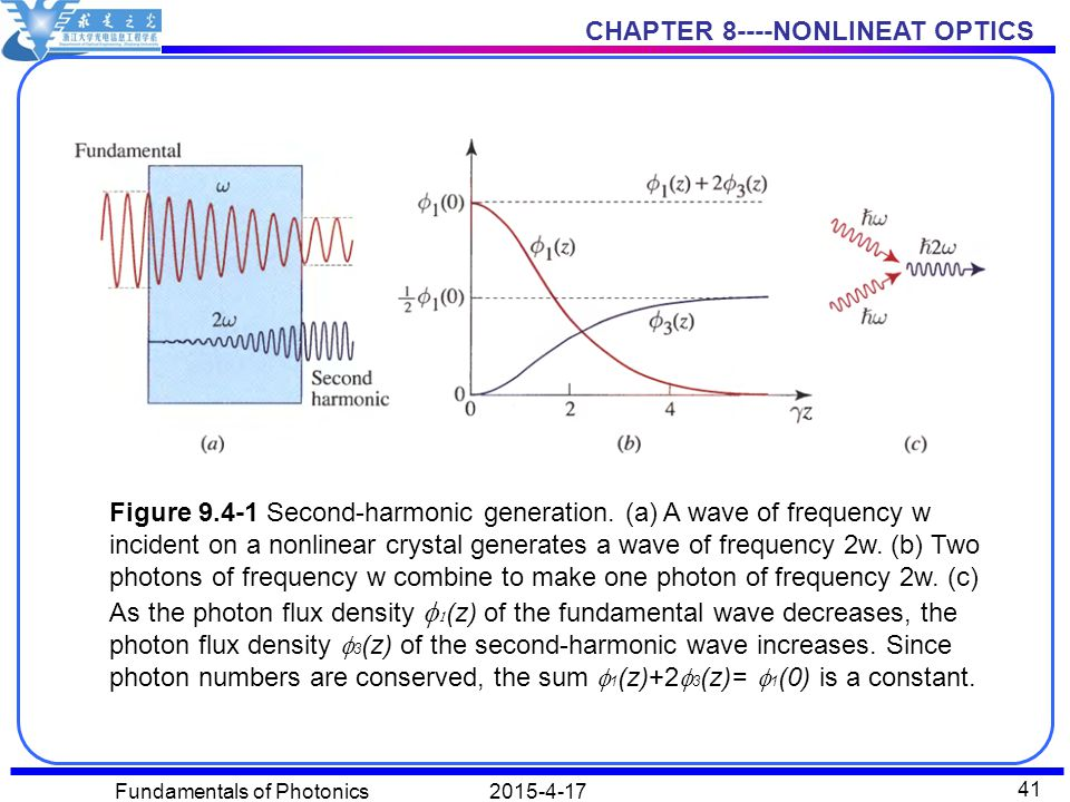 CHAPTER 8----NONLINEAT OPTICS 2015-4-17Fundamentals of Photonics 41 Figure 9.4-1 Second-harmonic generation. (a) A wave of frequency w incident on a n