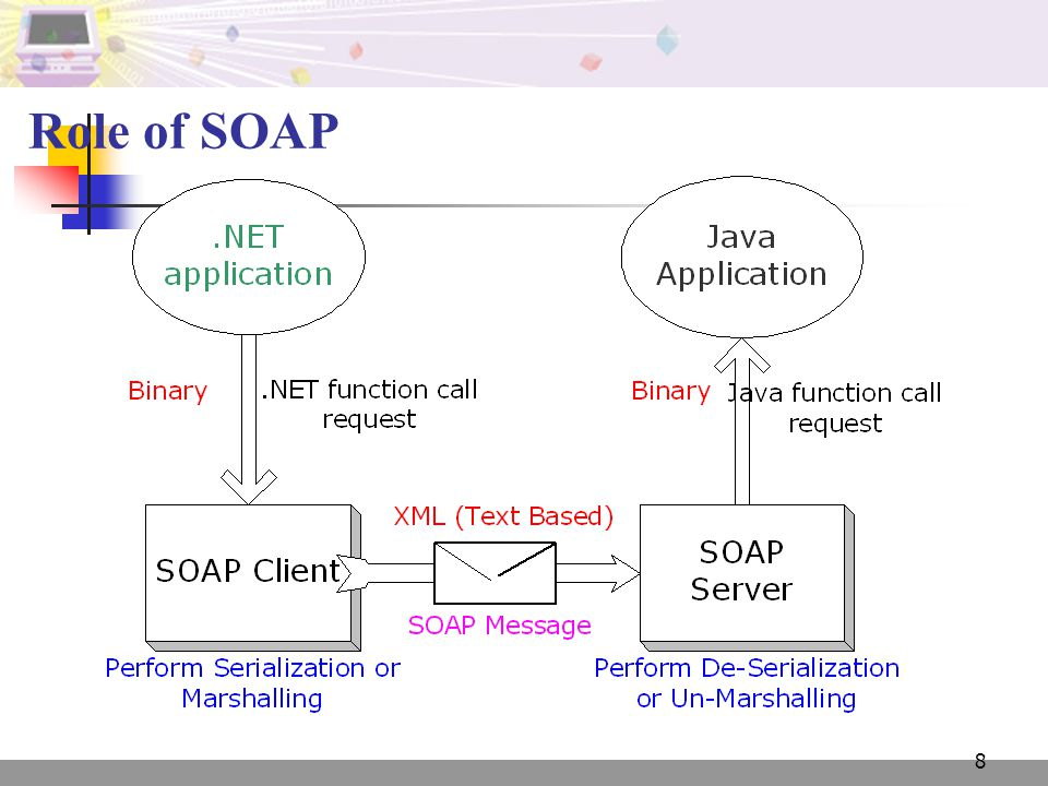 8 Role of SOAP