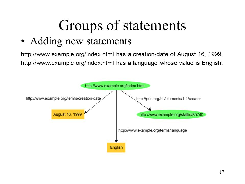 17 Groups of statements Adding new statements http://www.example.org/index.html has a creation-date of August 16, 1999.