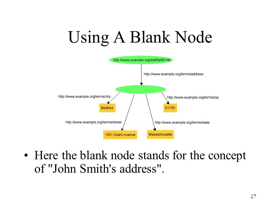 27 Using A Blank Node Here the blank node stands for the concept of John Smith s address .