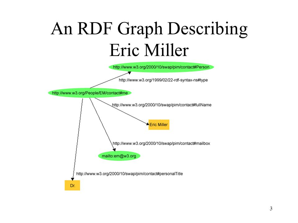 3 An RDF Graph Describing Eric Miller