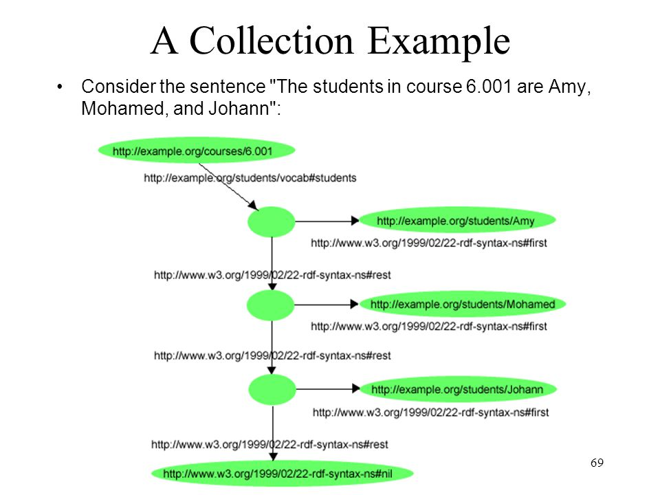 69 A Collection Example Consider the sentence The students in course 6.001 are Amy, Mohamed, and Johann :