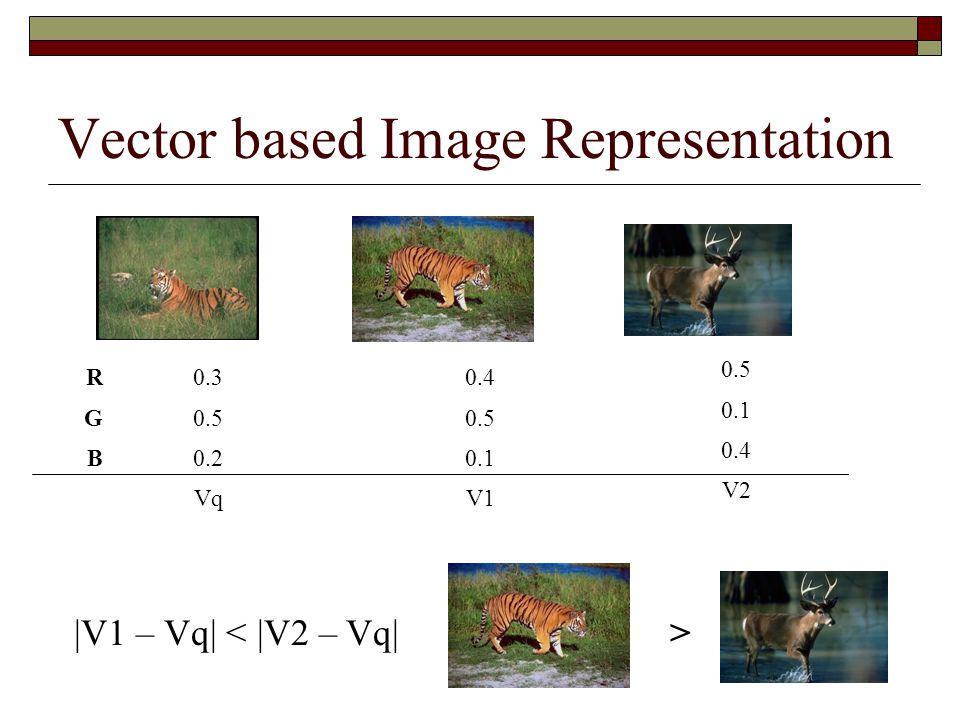 Vector based Image Representation 0.3 0.5 0.2 Vq 0.4 0.5 0.1 V1 0.5 0.1 0.4 V2 |V1 – Vq| < |V2 – Vq|> RGBRGB