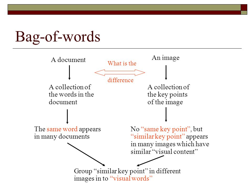 Bag-of-words A document A collection of the words in the document An image A collection of the key points of the image What is the difference The same word appears in many documents No same key point , but similar key point appears in many images which have similar visual content Group similar key point in different images in to visual words