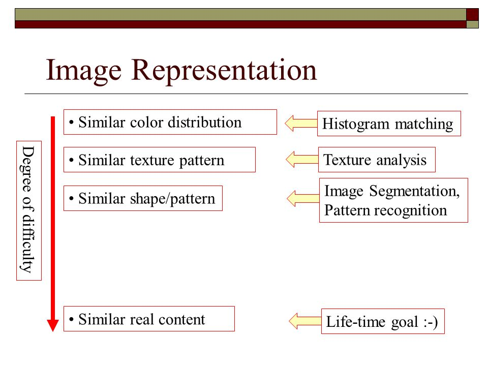 Image Representation Similar color distribution Similar texture pattern Similar shape/pattern Similar real content Degree of difficulty Histogram matc