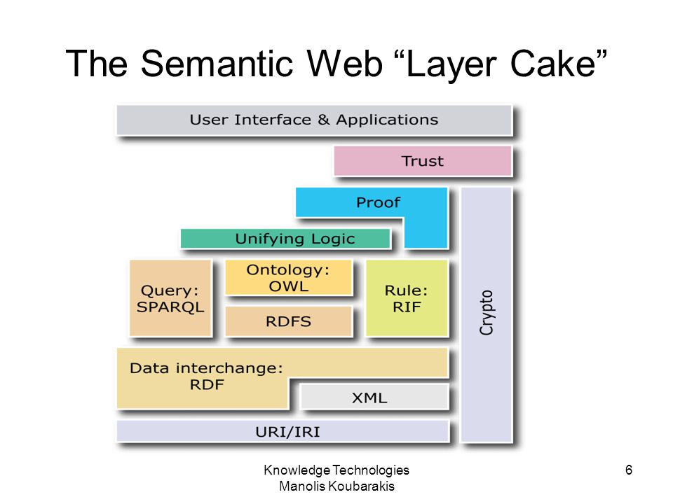 "Knowledge Technologies Manolis Koubarakis 6 The Semantic Web ""Layer Cake"""