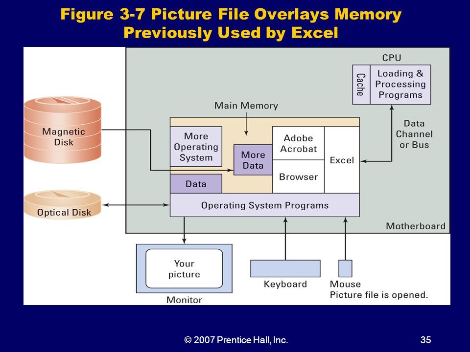 © 2007 Prentice Hall, Inc.35 Figure 3-7 Picture File Overlays Memory Previously Used by Excel