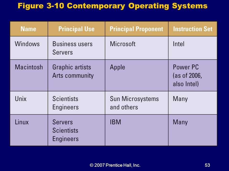 © 2007 Prentice Hall, Inc.53 Figure 3-10 Contemporary Operating Systems