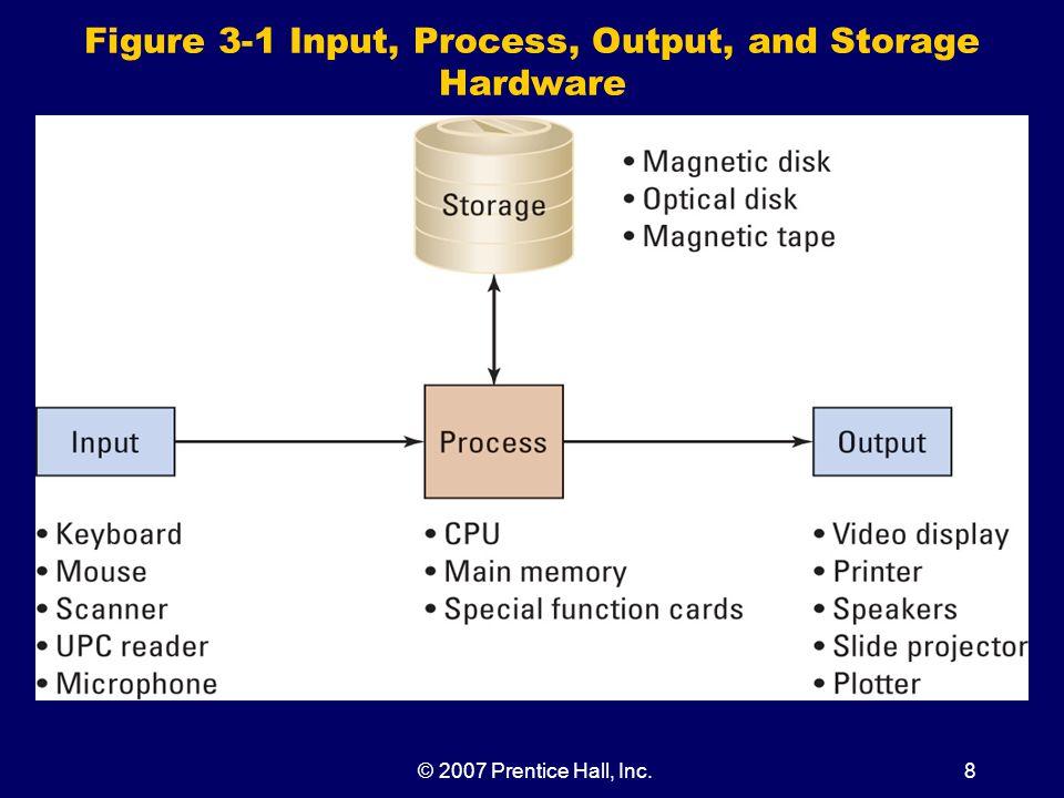 © 2007 Prentice Hall, Inc.8 Figure 3-1 Input, Process, Output, and Storage Hardware