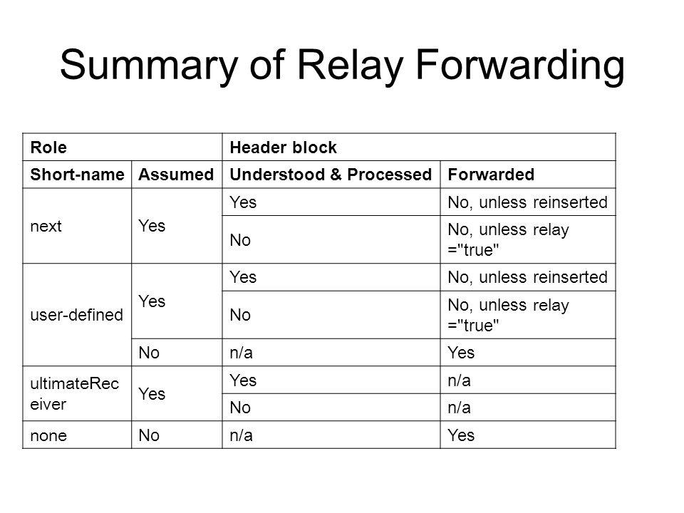 Summary of Relay Forwarding RoleHeader block Short-nameAssumedUnderstood & ProcessedForwarded next Yes No, unless reinserted No No, unless relay =