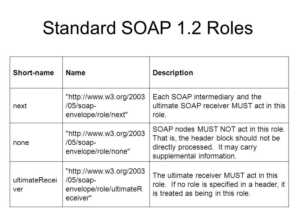 Standard SOAP 1.2 Roles Short-nameNameDescription next
