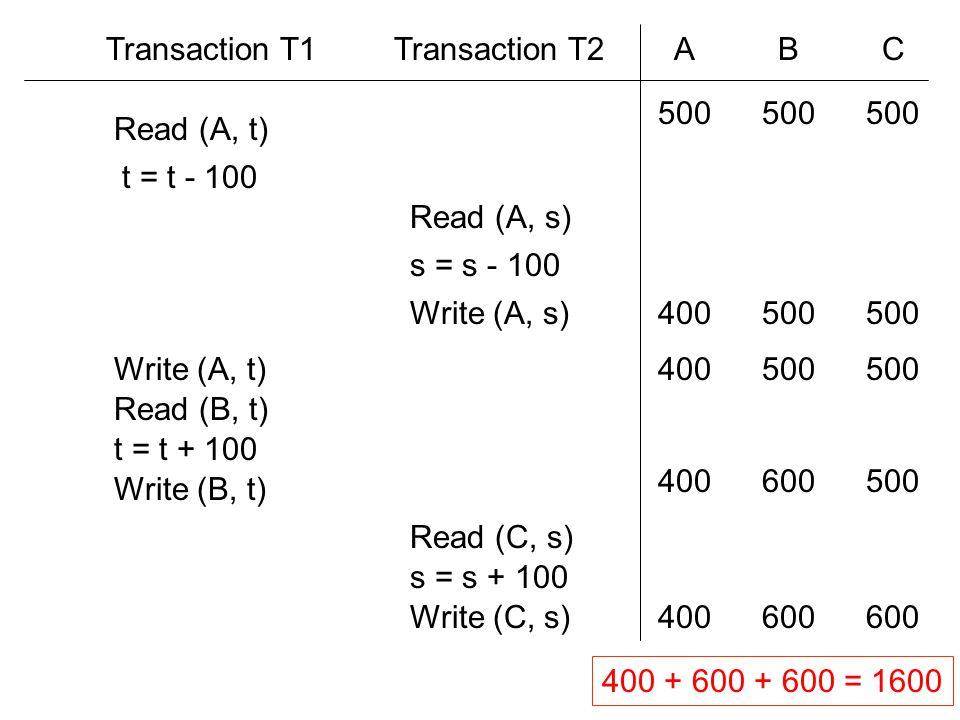 Read (A, t) t = t - 100 Write (A, t) Read (B, t) t = t + 100 Write (B, t) Read (A, s) s = s - 100 Write (A, s) Read (C, s) s = s + 100 Write (C, s) Transaction T1Transaction T2ABC 400600 500 400500 400500 400500600 400 + 600 + 600 = 1600