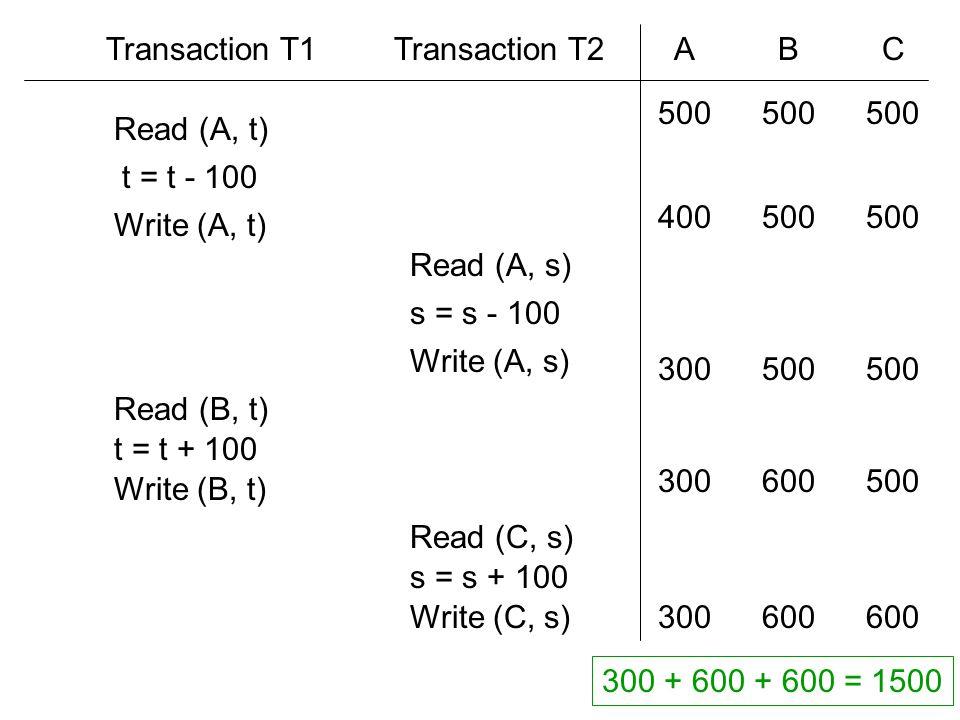 Read (A, t) t = t - 100 Write (A, t) Read (B, t) t = t + 100 Write (B, t) Read (A, s) s = s - 100 Write (A, s) Read (C, s) s = s + 100 Write (C, s) Transaction T1Transaction T2ABC 300600 500 400500 300500 300500600 300 + 600 + 600 = 1500