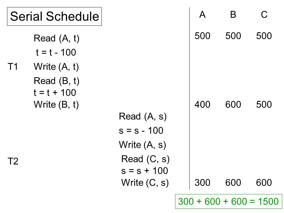 Read (A, t) t = t - 100 Write (A, t) Read (B, t) t = t + 100 Write (B, t) Read (A, s) s = s - 100 Write (A, s) Read (C, s) s = s + 100 Write (C, s) ABC 300600 500 400500600 300 + 600 + 600 = 1500 Serial Schedule T1 T2