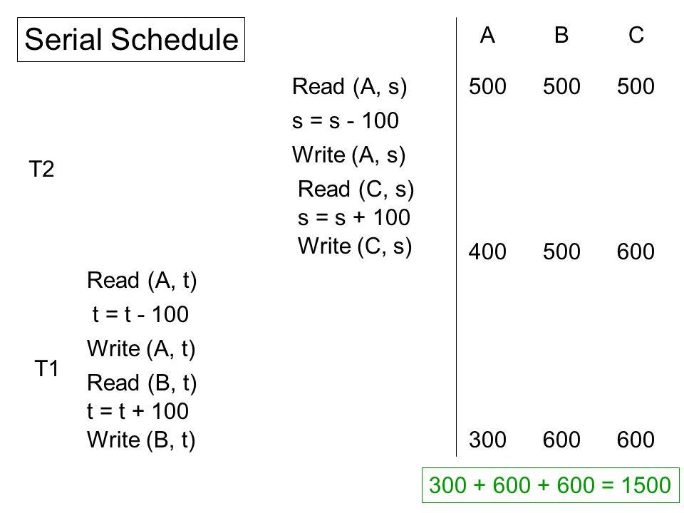 Read (A, t) t = t - 100 Write (A, t) Read (B, t) t = t + 100 Write (B, t) Read (A, s) s = s - 100 Write (A, s) Read (C, s) s = s + 100 Write (C, s) ABC 300600 500 400600500 300 + 600 + 600 = 1500 Serial Schedule T2 T1