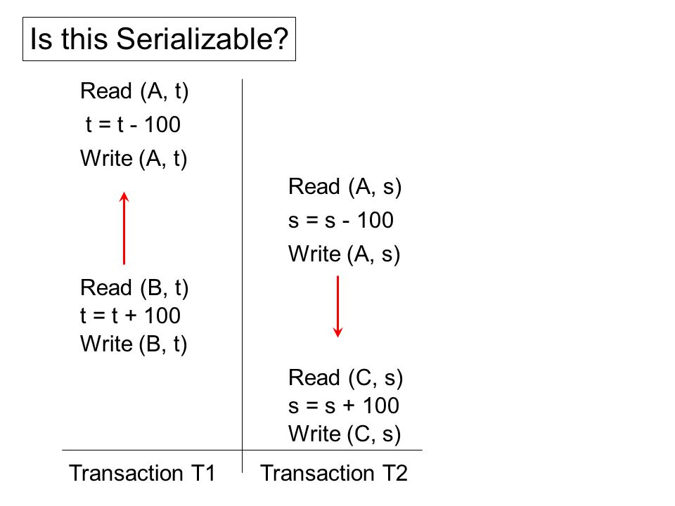 Read (A, t) t = t - 100 Write (A, t) Read (B, t) t = t + 100 Write (B, t) Read (A, s) s = s - 100 Write (A, s) Read (C, s) s = s + 100 Write (C, s) Transaction T2Transaction T1 Is this Serializable?