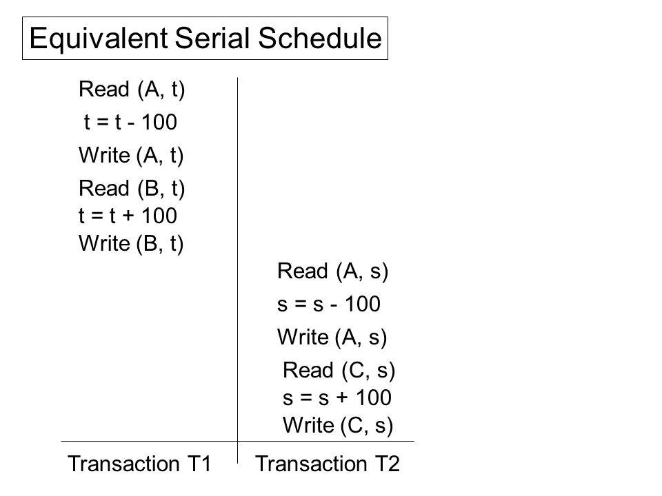 Read (A, t) t = t - 100 Write (A, t) Read (B, t) t = t + 100 Write (B, t) Read (A, s) s = s - 100 Write (A, s) Read (C, s) s = s + 100 Write (C, s) Equivalent Serial Schedule Transaction T2Transaction T1