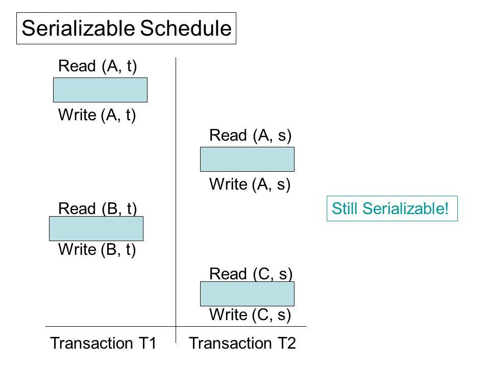 Read (A, t) t = t - 100 Write (A, t) Read (B, t) t = t + 100 Write (B, t) Read (A, s) s = s - 100 Write (A, s) Read (C, s) s = s + 100 Write (C, s) Transaction T2Transaction T1 Serializable Schedule Still Serializable!